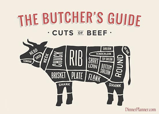 Beef Cuts - Choosing the right cut of beef