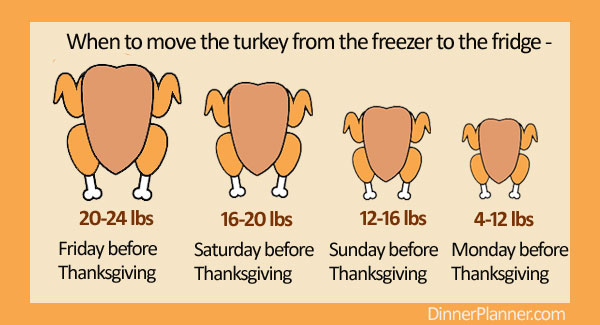turkey thaw times for Thanksgiving